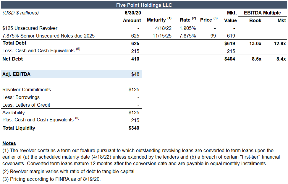 Five Point Holdings covenants analysis capital structure from the Covenants by Reorg team