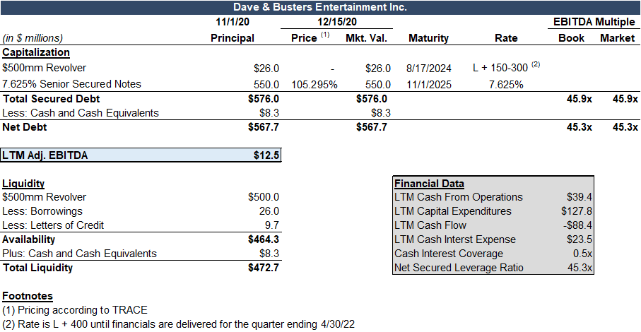 Dave & Buster's Capital structure