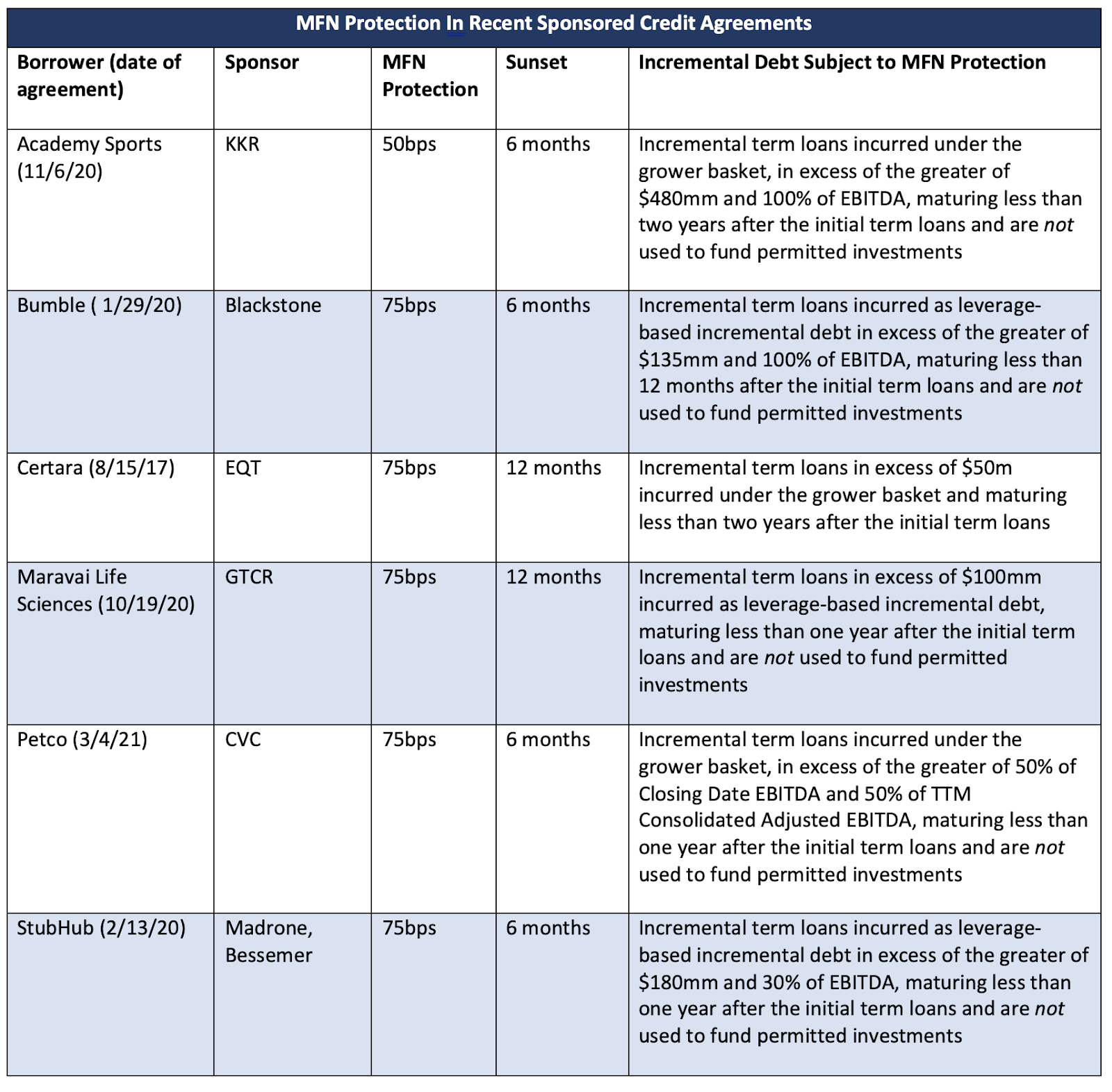 MFN protection in recent sponsored credit agreements