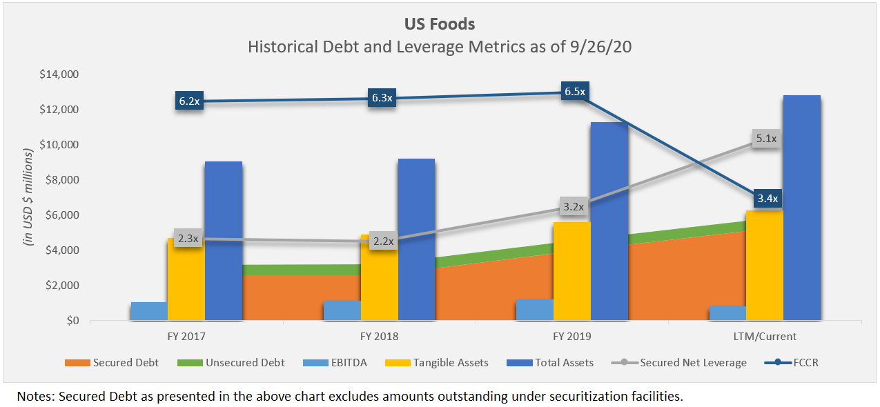 US foods historical debt and leverage metrics