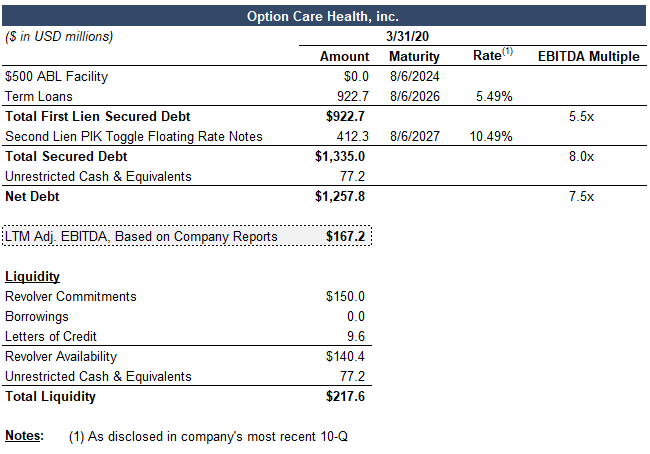 Covenants by Reorg team's capital structure for Option Health Care Inc. as of March 31, 2020