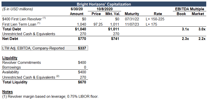 Bright Horizons covenant analysis capital structure from Covenants by Reorg