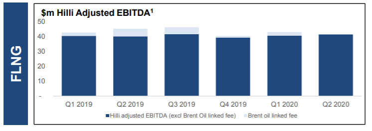 Golar high-yield bond Hilli adjusted EBITDA from EMEA Core Credit by Reorg