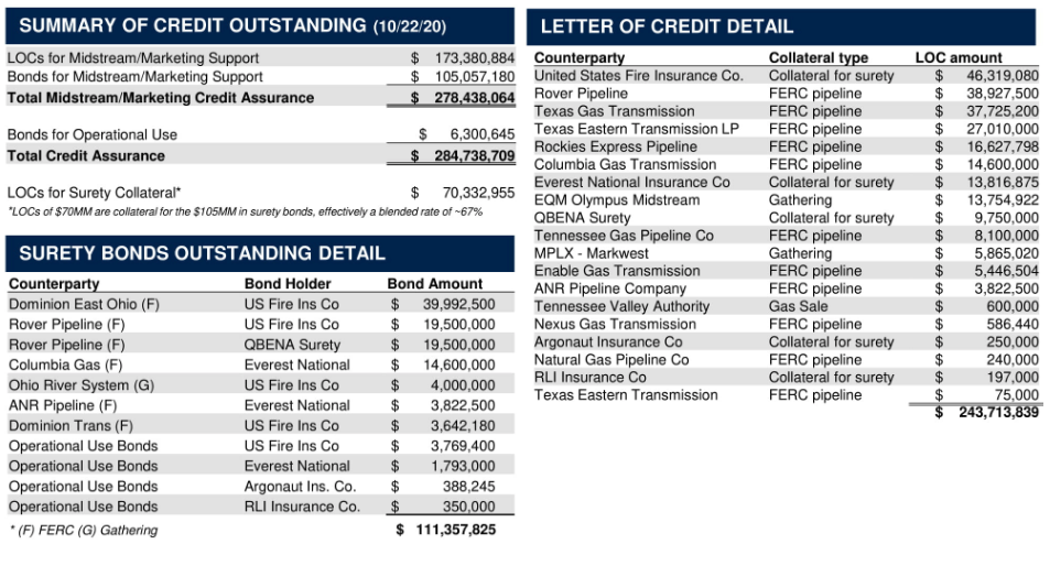 Gulfport summary of credit, letter of credit detail, surety bonds outstanding detail