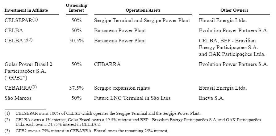 Golar high-yield bond investments and ownership interests from EMEA Core Credit by Reorg