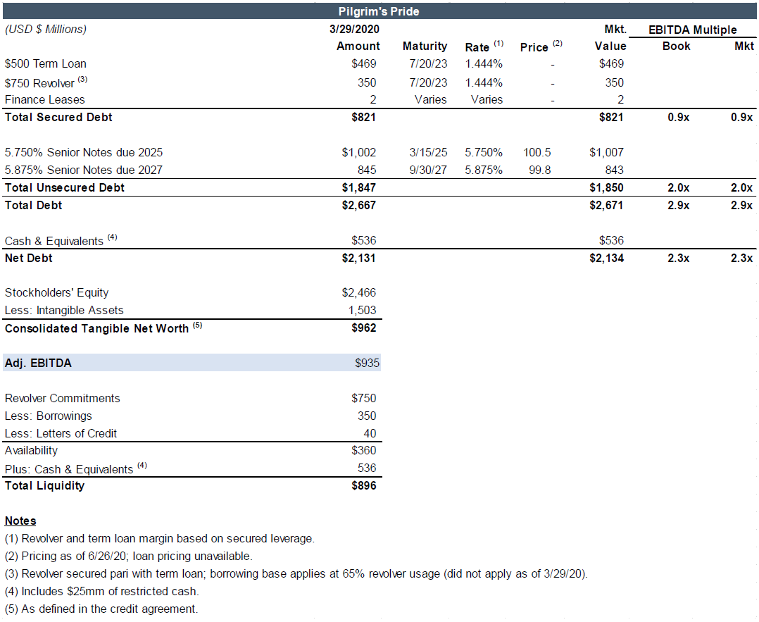 Covenants by Reorg's capital structure and leverage metrics for Pilgrim's Pride Corp. as of March 29, 2020