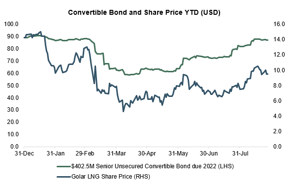 Golar high-yield bond share price from EMEA Core Credit by Reorg