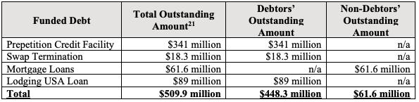 Eagle Hospitality Funded Debt