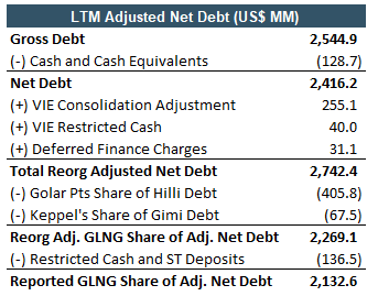 Golar high-yield bond adjusted net debt from EMEA Core Credit by Reorg