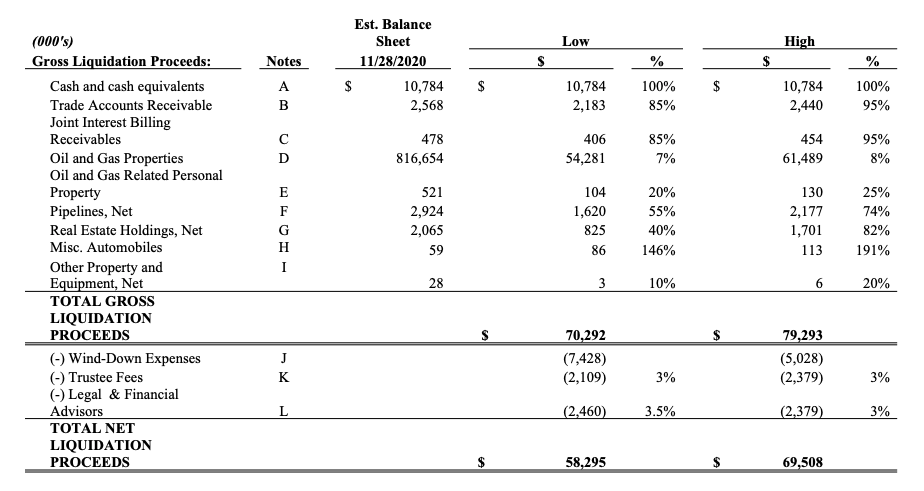 MD America Energy chapter 11 filing liquidation analysis summary from First Day by Reorg
