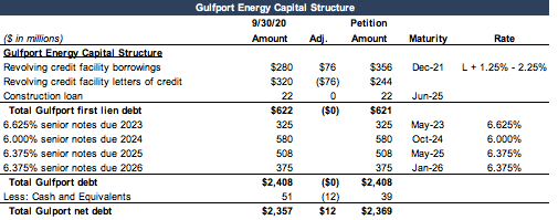 Gulfport energy capital structure