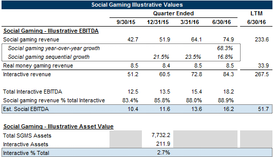 Substantial Investments Capacity Likely Permitted Scientific Games