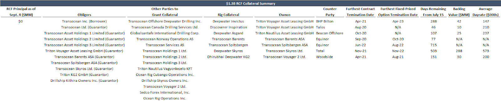 Offshore driller bankruptcy filing Transocean creditor summary from Americas Core Credit by Reorg