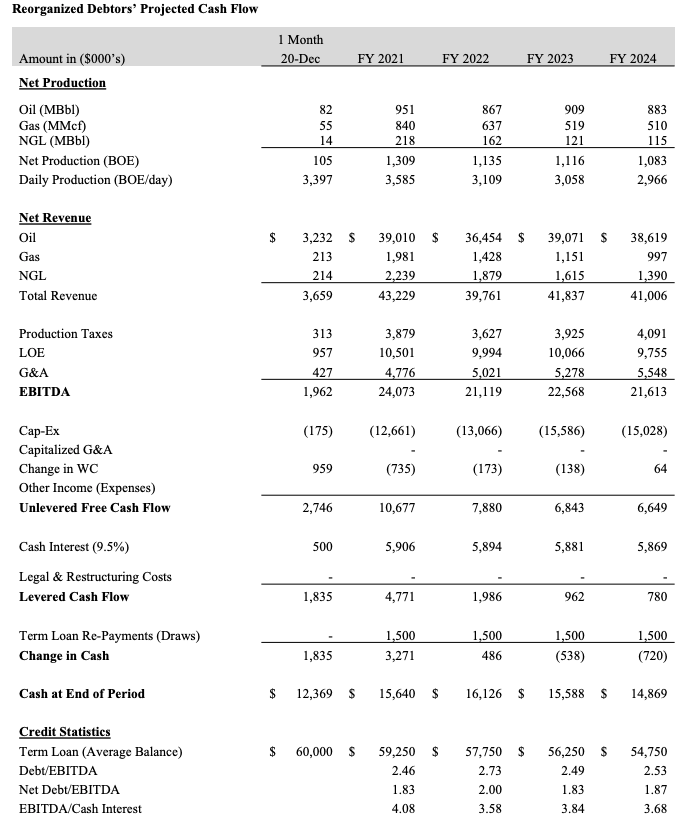 MD America Energy chapter 11 filing financial projections from First Day by Reorg