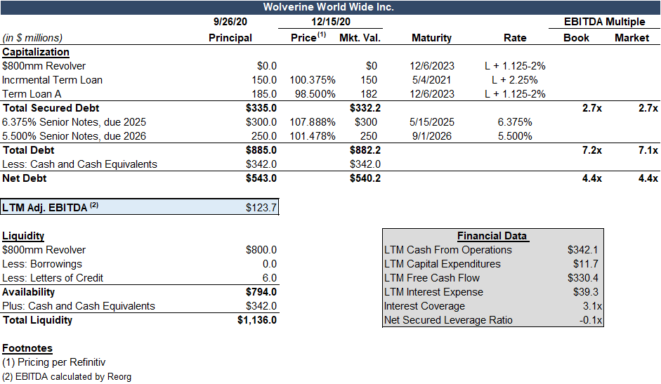 Wolverine World Wide capital structure