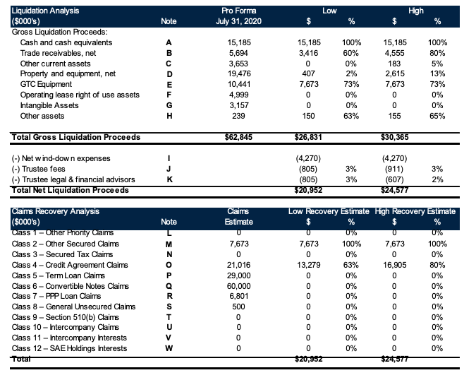SAExploration bankruptcy filing liquidation analysis from First Day by Reorg