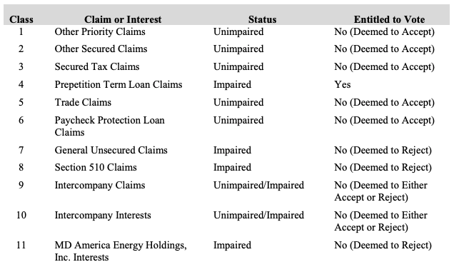 MD America Energy chapter 11 filing plan classes from First Day by Reorg