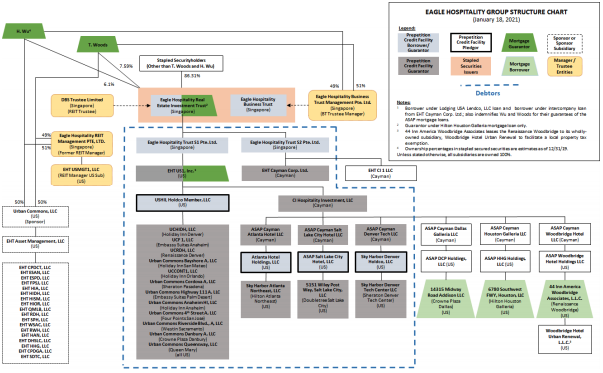 Eagle Hospitality Corporate Structure