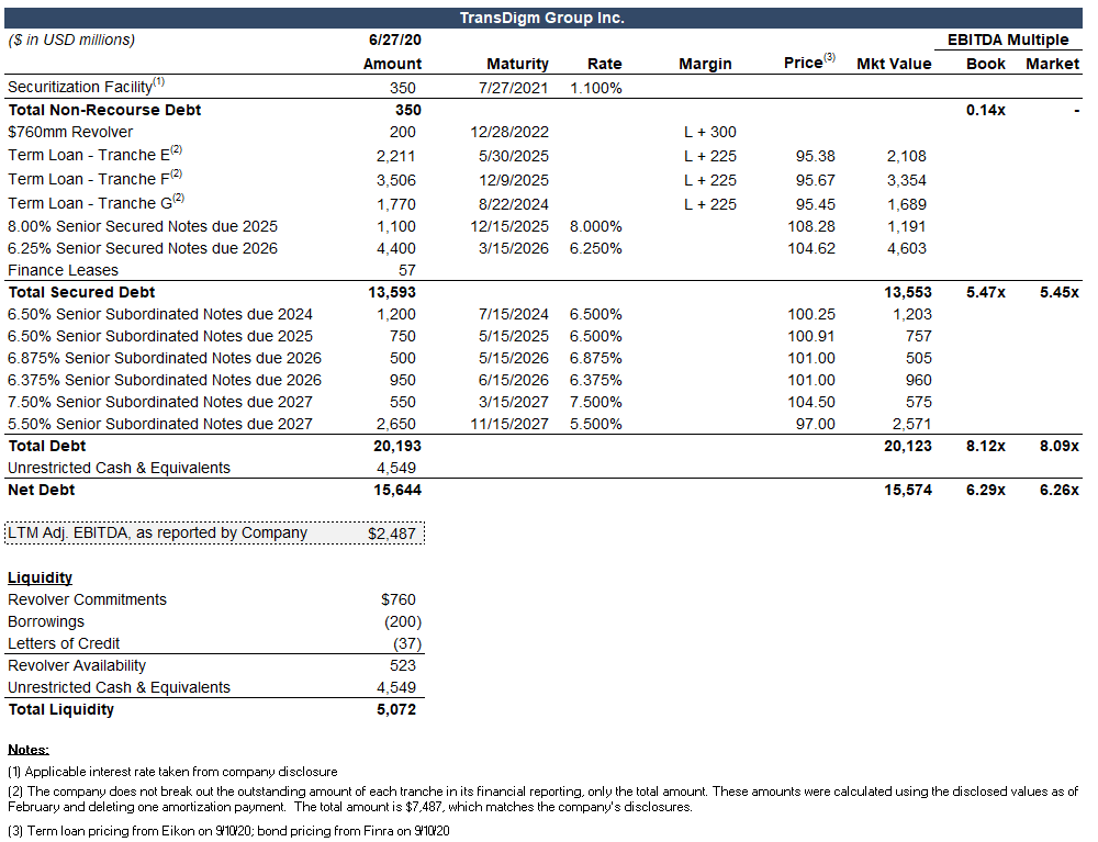 TransDigm covenant analysis capital structure from Covenants by Reorg