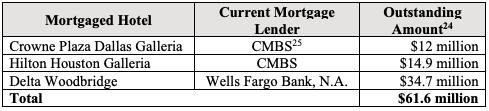 Eagle Hospitality Mortgage Lenders