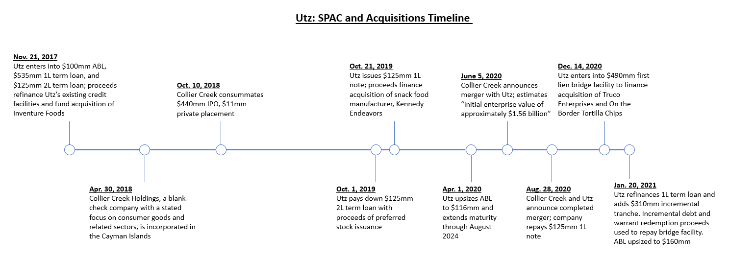 Utz: SPAC and Acquisitions Timeline