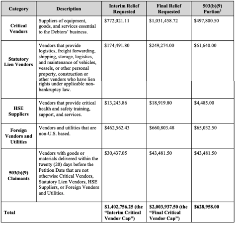 SAExploration bankruptcy filing vendor cash claims from First Day by Reorg