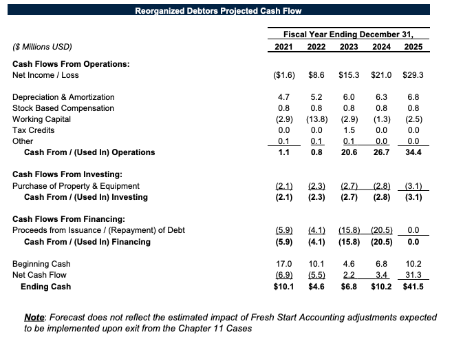 SAExploration bankruptcy filing projected cash flow from First Day by Reorg
