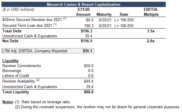 Covenants by Reorg team's capital structure for Monarch Casino & Resort Inc. as of March 31, 2020