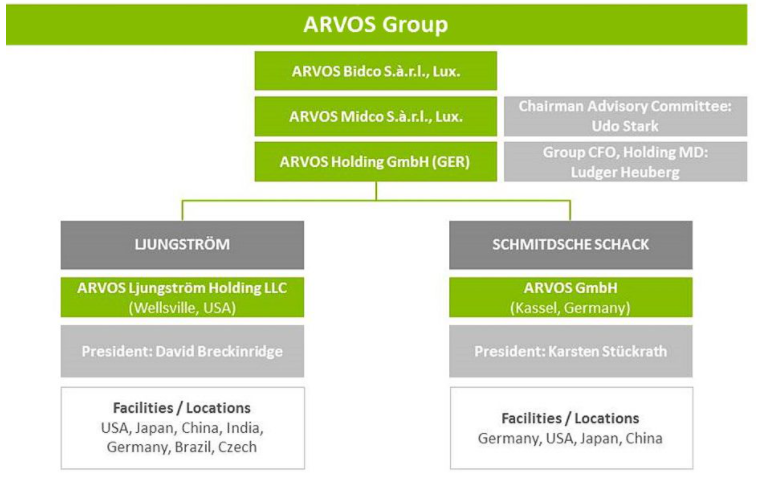 Arvos Group debt refinancing organizational structure from EMEA Core Credit by Reorg