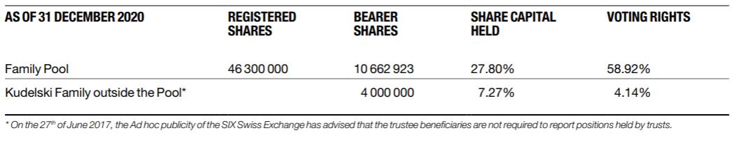 Kudelski Group shareholding