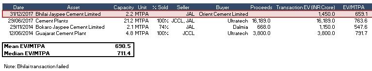 Jal S Base Case Distributable Value