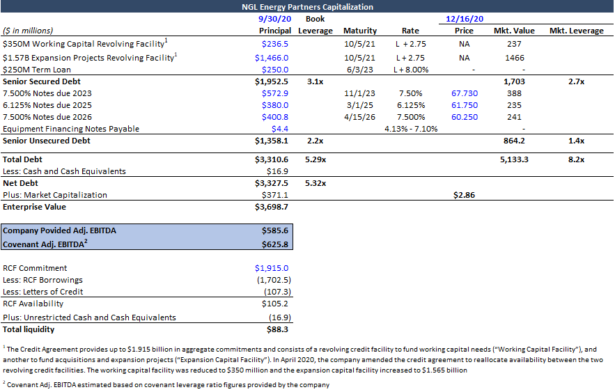 NGL Energy Capital structure