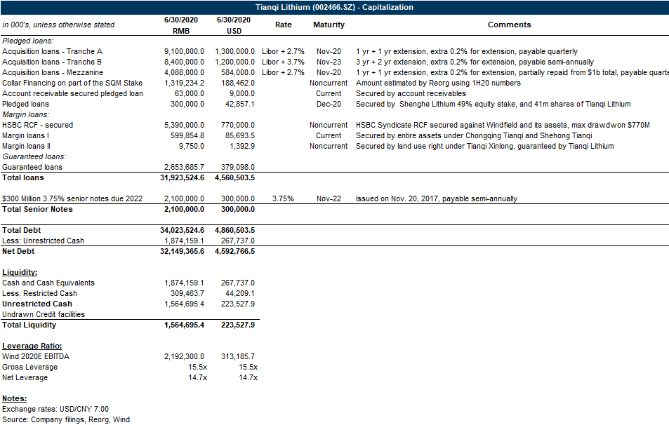 Tianqi Lithium debt restructuring capital structure from the Asia Core Credit by Reorg team
