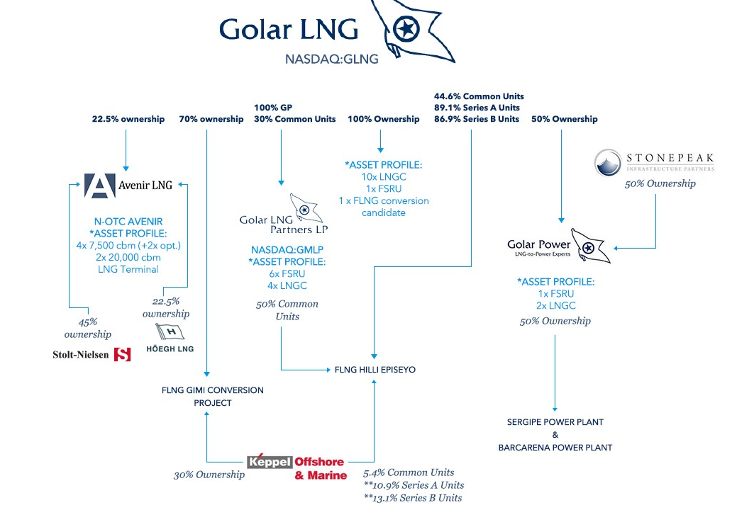 Golar high-yield bond corporate structure from EMEA Core Credit by Reorg