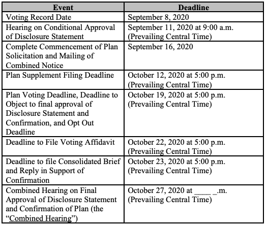 SAExploration bankruptcy filing confirmation timeline from First Day by Reorg