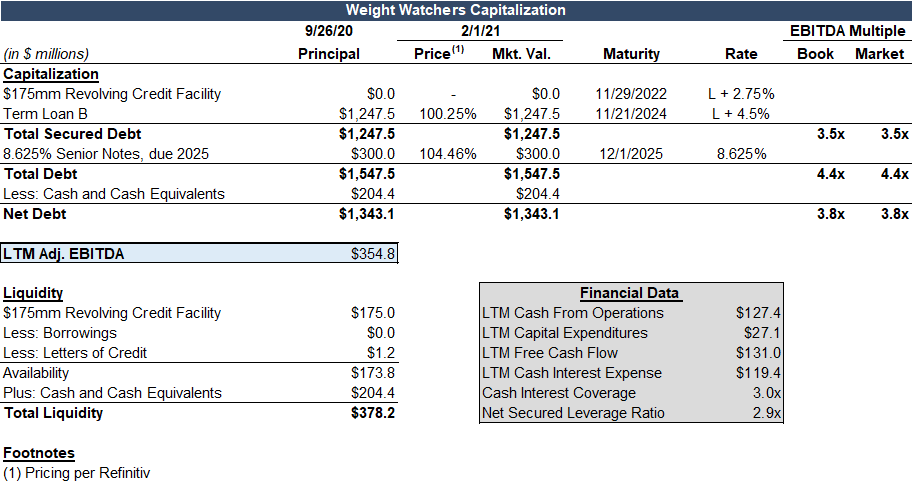 Weight Watchers capital structure