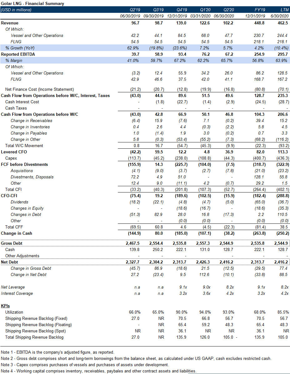 Golar high-yield bond financial summary from EMEA Core Credit by Reorg