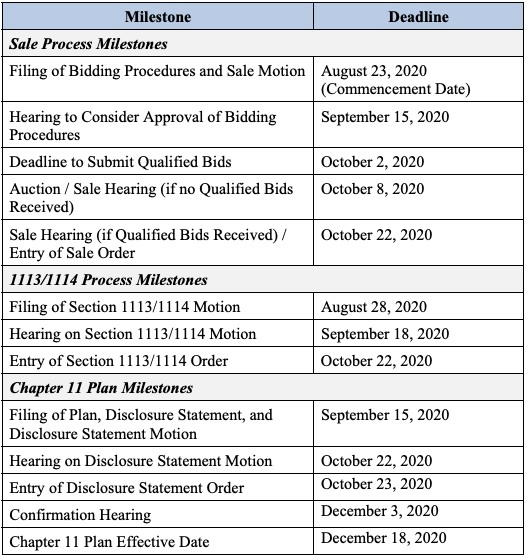 KB US Holdings bankruptcy filing milestones from First Day by Reorg