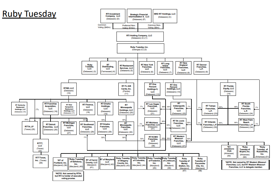 Ruby Tuesday chapter 11 filing organizational structure from First Day by Reorg